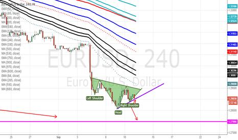 EURUSD: EURUSD SHORT POSSITION H4
