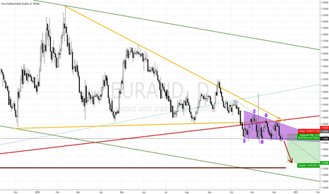 EURAUD: EURAUD SELL TRIANGLE BREAKOUT