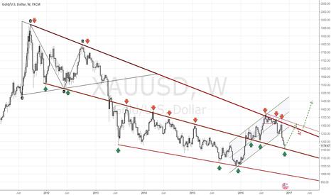 XAUUSD: Gold: Long term technicals