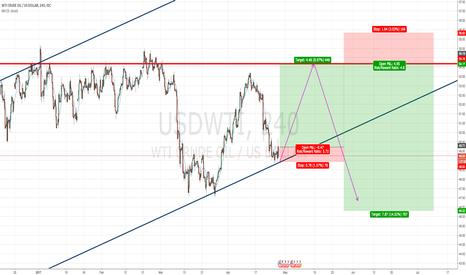 USDWTI: Buy and short setup
