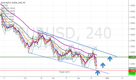 EURUSD: Eurousd short term