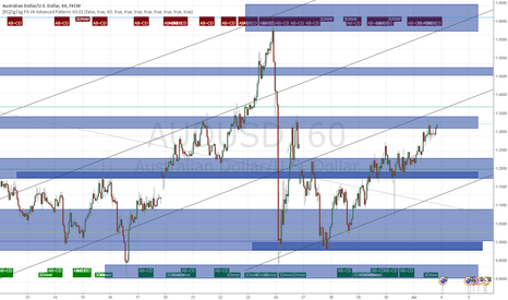 AUDUSD: Daily-Hourly SD Analysis for AUDUSD