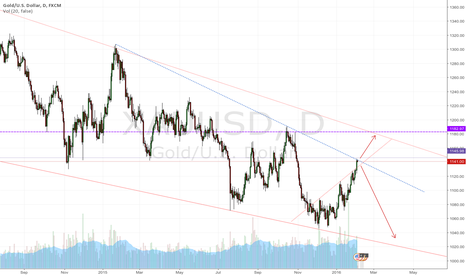 XAUUSD: First try on short on daily