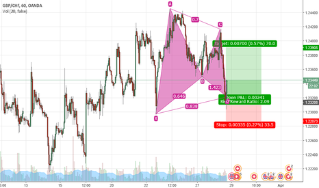 GBPCHF: Gartley on gbp/chf