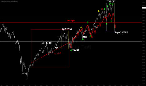 INDU: INDU tracking the end of QE2