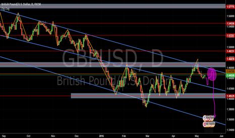 GBPUSD: GBP/USD en D1