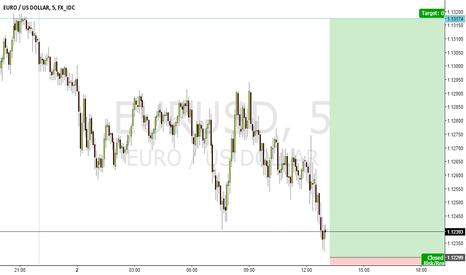 EURUSD: SCALP NOW