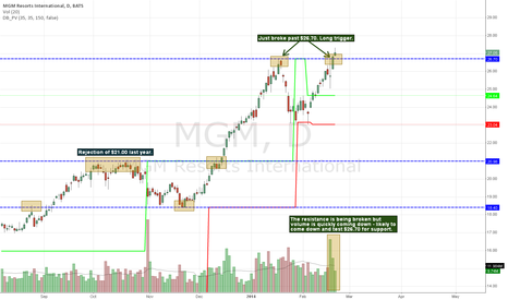 MGM: MGM breaking out - time to go long.