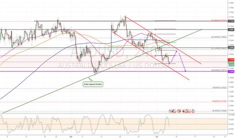 AUDUSD: Trading channel