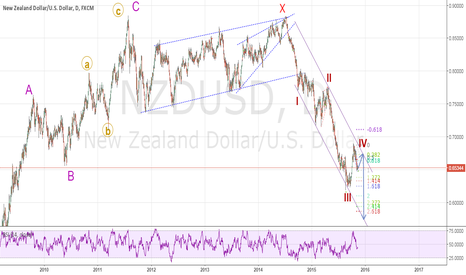 NZDUSD: Slight up move followed by DOWNSIDE
