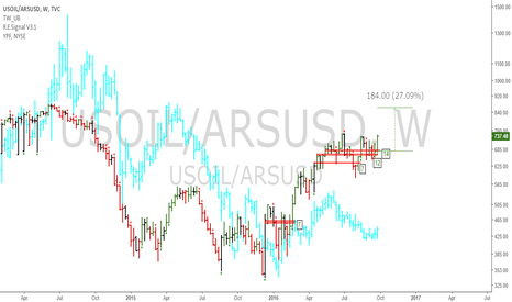 USOIL/ARSUSD: OIL/ARS: Uptrend spotted, YPF going up?