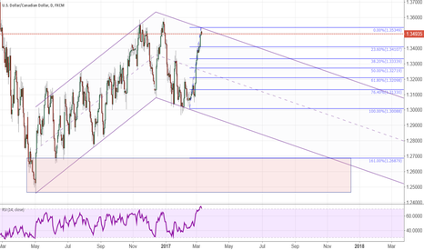 USDCAD: USD/CAD possibilities