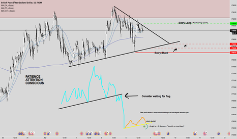 GBPNZD: GBPNZD OUTLOOK
