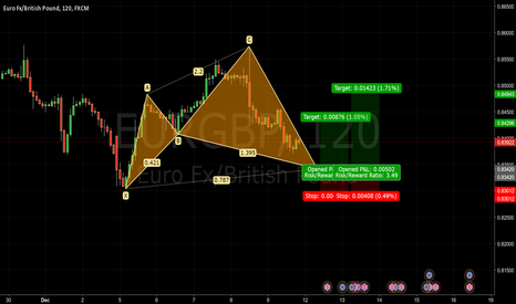 EURGBP: Bullish Cypher Pattern EURGBP - Journal 011
