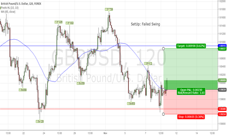 GBPUSD: Cover Short On Failed Swing
