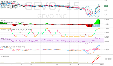 GEVO: Times are different; There is real accumulation today