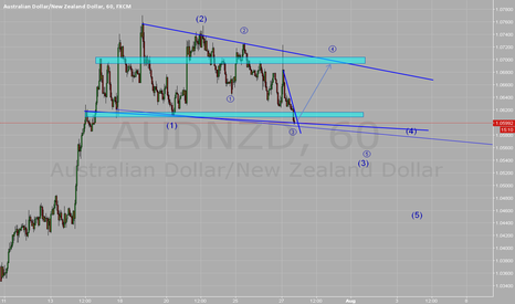 AUDNZD: just an analyse