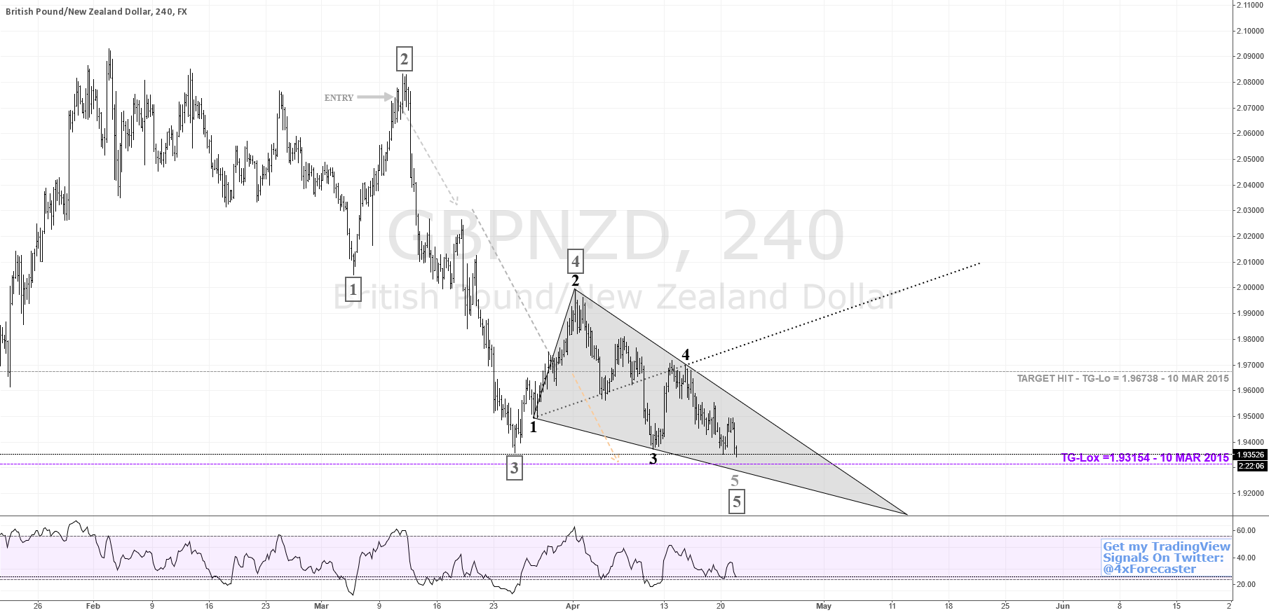 $GBP vs. $NZD Nears Bearish Target at 1.93154 \ $USD #forex #BOE