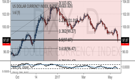 DXY: DXY - important pivot point for USD pairs