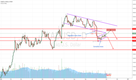 XAUUSD: Short Gold at 1290 - 1300 levels (Short-term)
