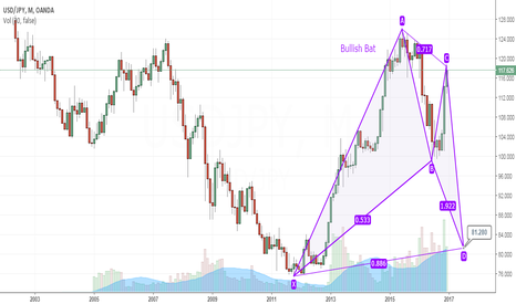 USDJPY: Bullish Bat