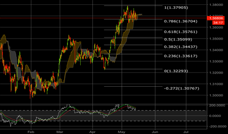 USDCAD: USDCAD in a bubble
