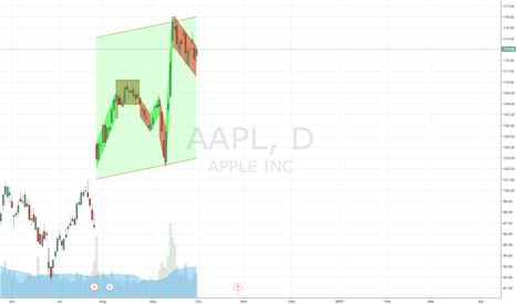 AAPL: AAPL support and resistance lines