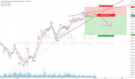 UK100: Updated FTSE Short (Short Term)