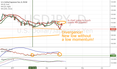 USDJPY: USDJPY: strong Long with no compromise