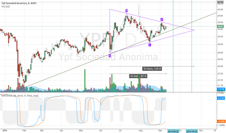 YPF: Triangle