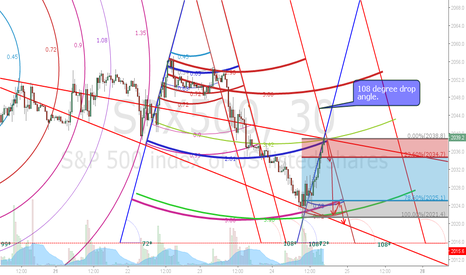 SPX500: S&P 30 min view projection