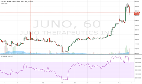 JUNO: juno time to sell
