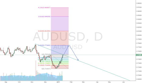 AUDUSD: Aud vs usd sell limit 0.77400 sl 0.78500 target 0.7500