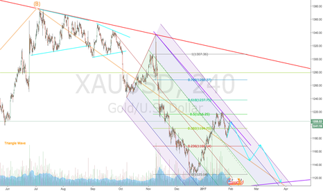 XAUUSD: Triangle wave with targets