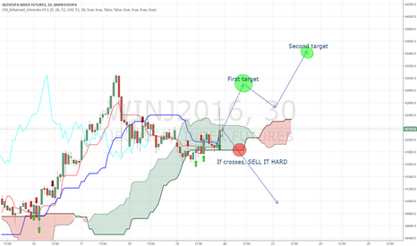 WINJ2016: Great Buy in WINJ2016 ichimoku cloud bounce