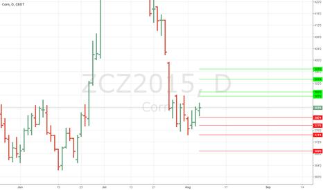 ZCZ2015: Anm view levels #corn