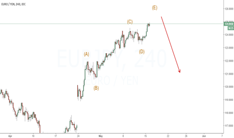 EURJPY: Looking for sell setup