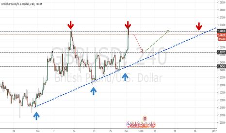 GBPUSD: GBP USD 4 HOUR good Short Opportunity