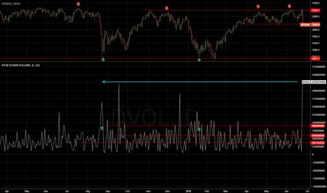 DVOL: NYSE down volume highest since 2011