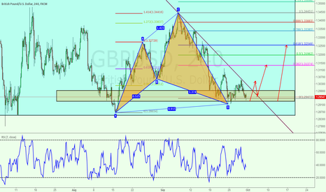GBPUSD: Cypher pattern complete in GBPUSD
