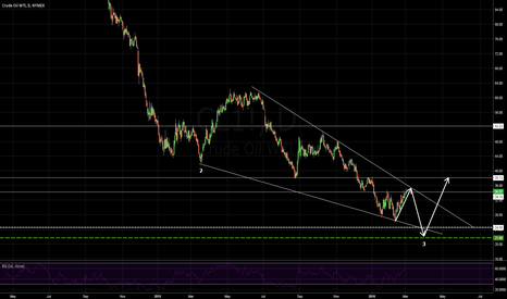 CL1!: Crude descending wedge.