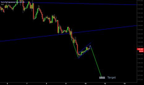 EURJPY: Looking to go Short EUR/JPY