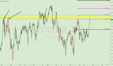 USDOLLAR: MAJOR RESISTANCE LEVEL FOR US DOLLAR