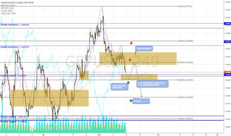 GBPUSD: GBP/USD Opportunities This Week