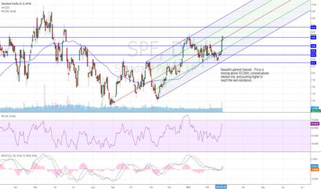 SPF: SPF, Potential Uptrend
