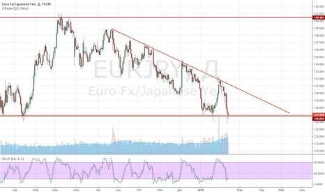 EURJPY: EUR JPY ФОрмирование на D1 треугольника