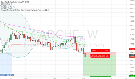 CADCHF: Short CADCHF - Weekly Break Out - Close below lowest low