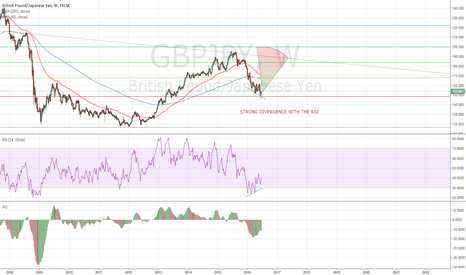 GBPJPY: GBP VS JPY ! GO LONG !
