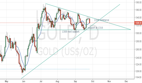 GOLD: Gold forming a falling wedge