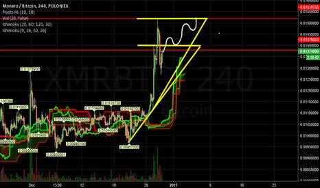 XMRBTC: 4h Timeframe + Monero + Swing = Profit.